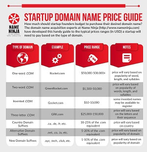 Startup Domain Name Price Guide